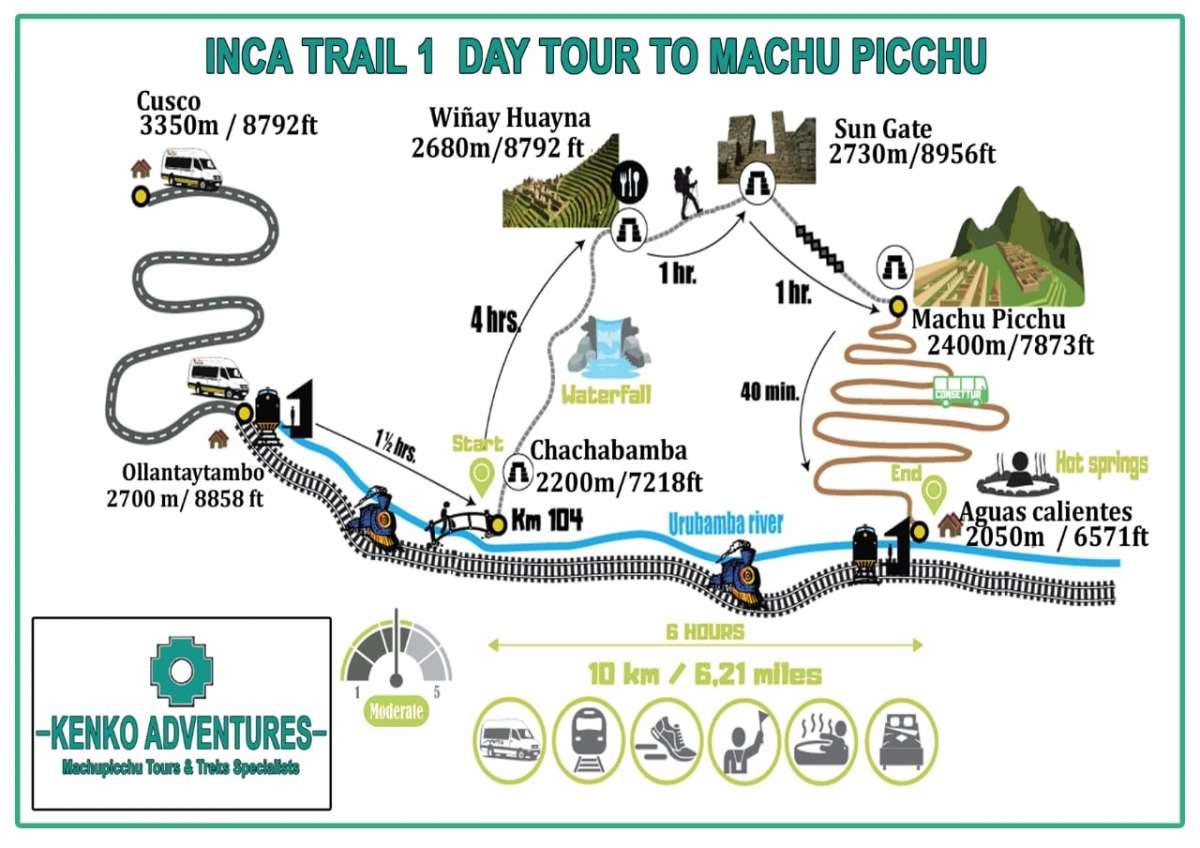 Inca Trail One Day to Machu Picchu Map