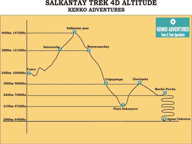 salkantay trek to machu picchu 4d - Altitude Map